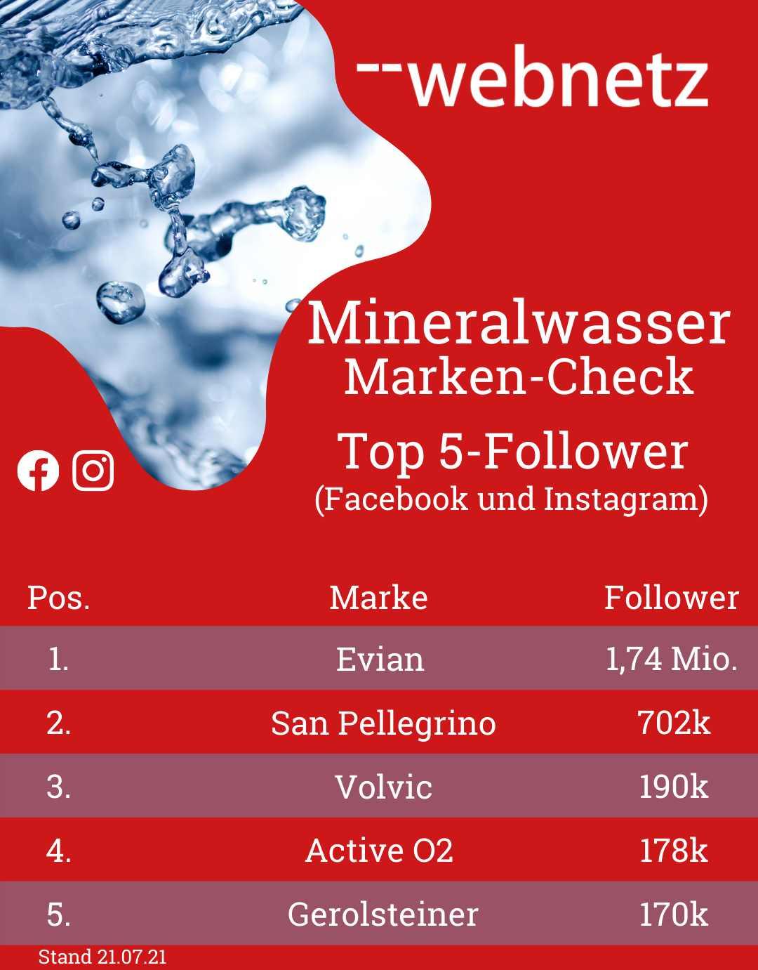 Mineralwasser-Marken Top 5-Follower (Facebook und Instagram)