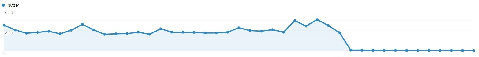 Screenshot Google Analytics Graph