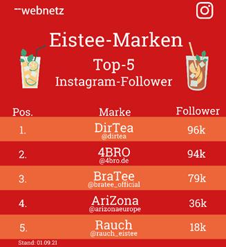 Top-5 Instagram-Follower der Eistee-Marken