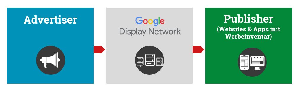 Systemstruktur der Google Display Netzwerke