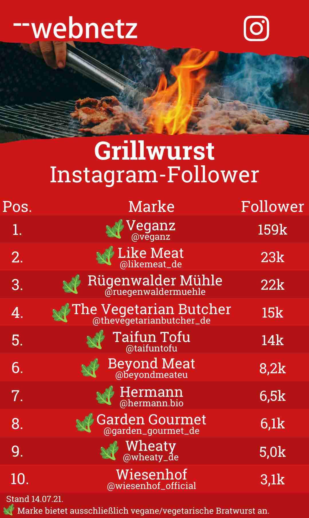 Grillwurst Instagram-Follower