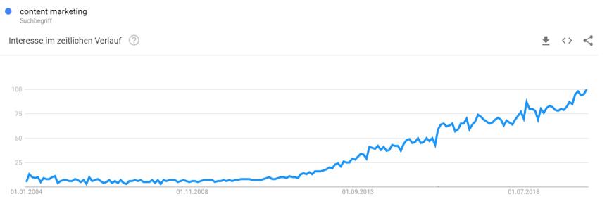 steigende Google Trends Grafik
