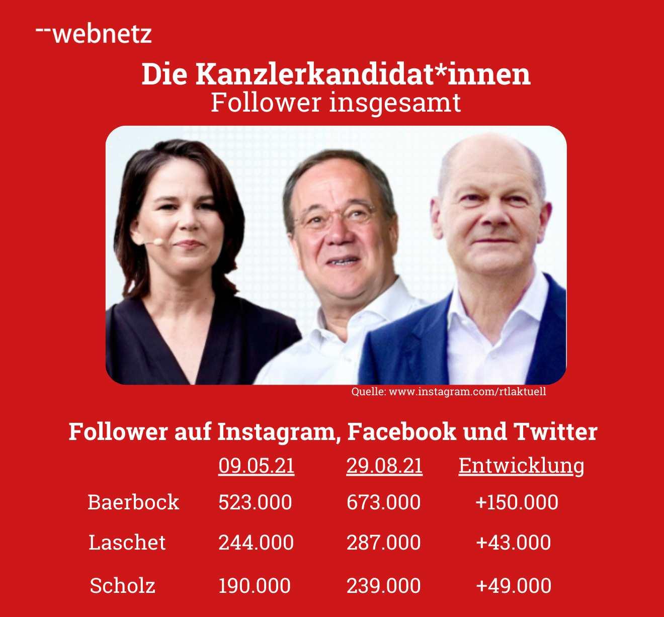 Follower der Kanzlerkandidat*innen bei Instagram, Facebook und Twitter