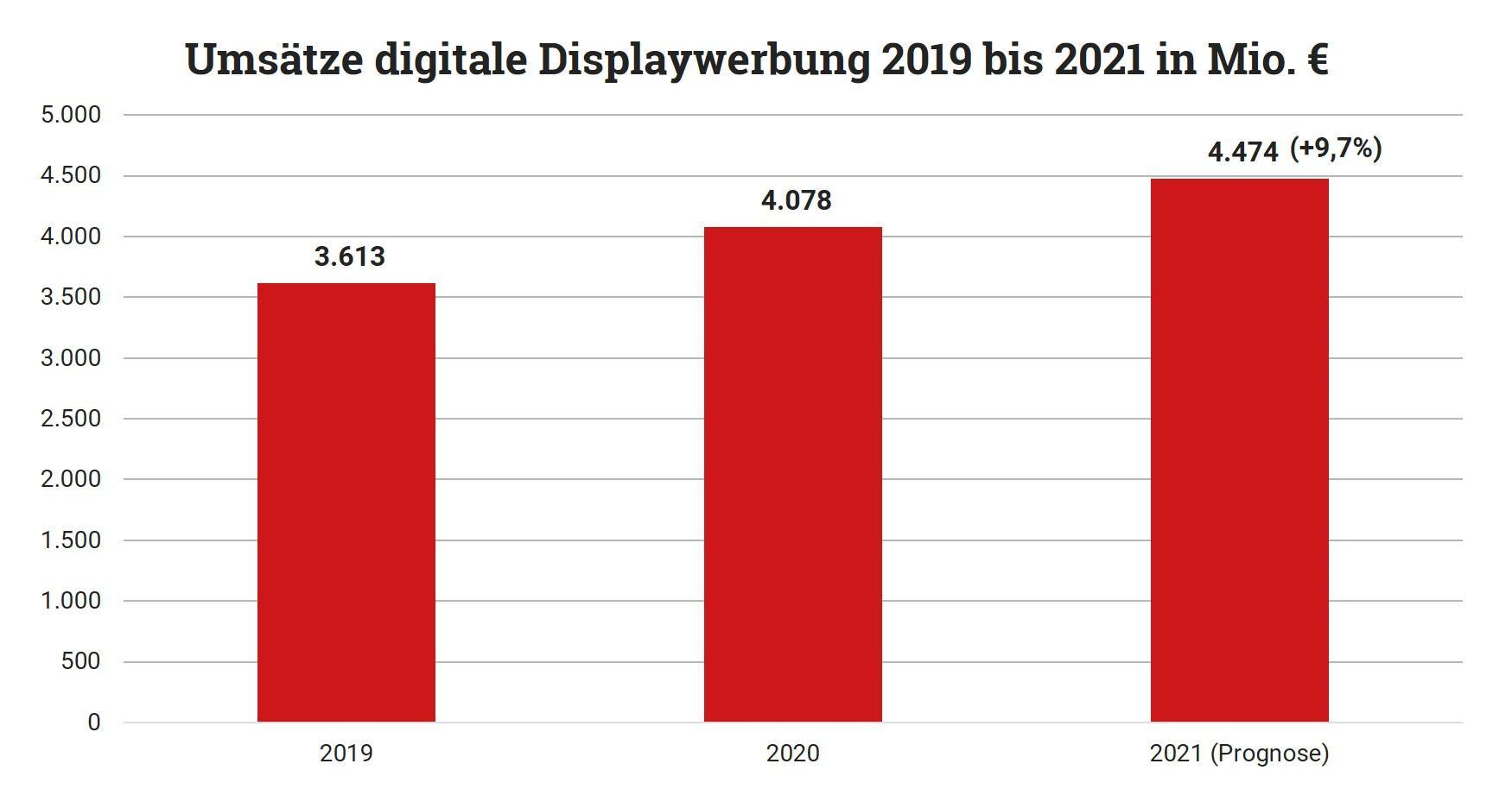 Umsätze digitale Displaywerbung 2019 bis 2021