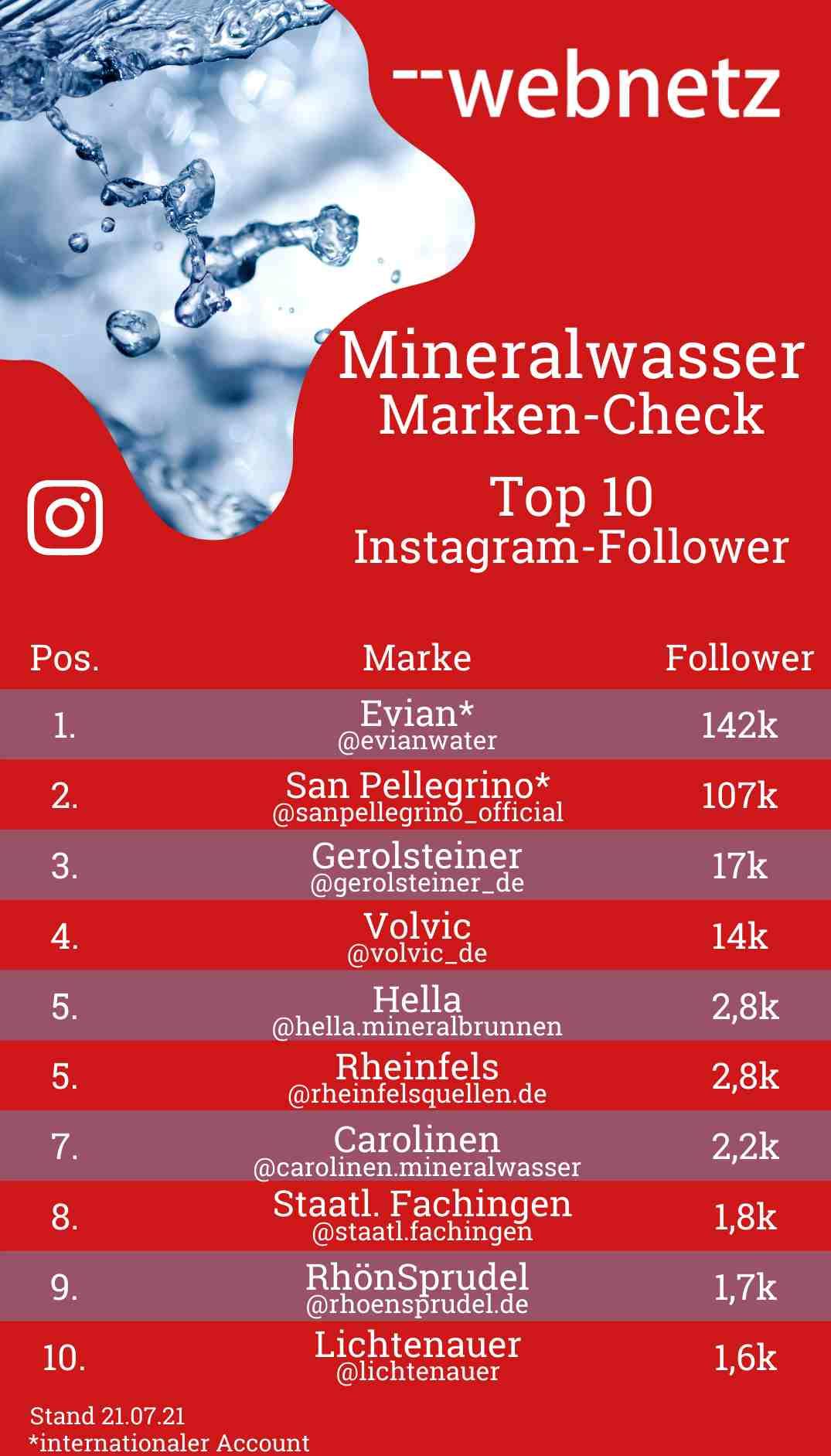 Mineralwasser-Marken Top 10 Instagram-Follower
