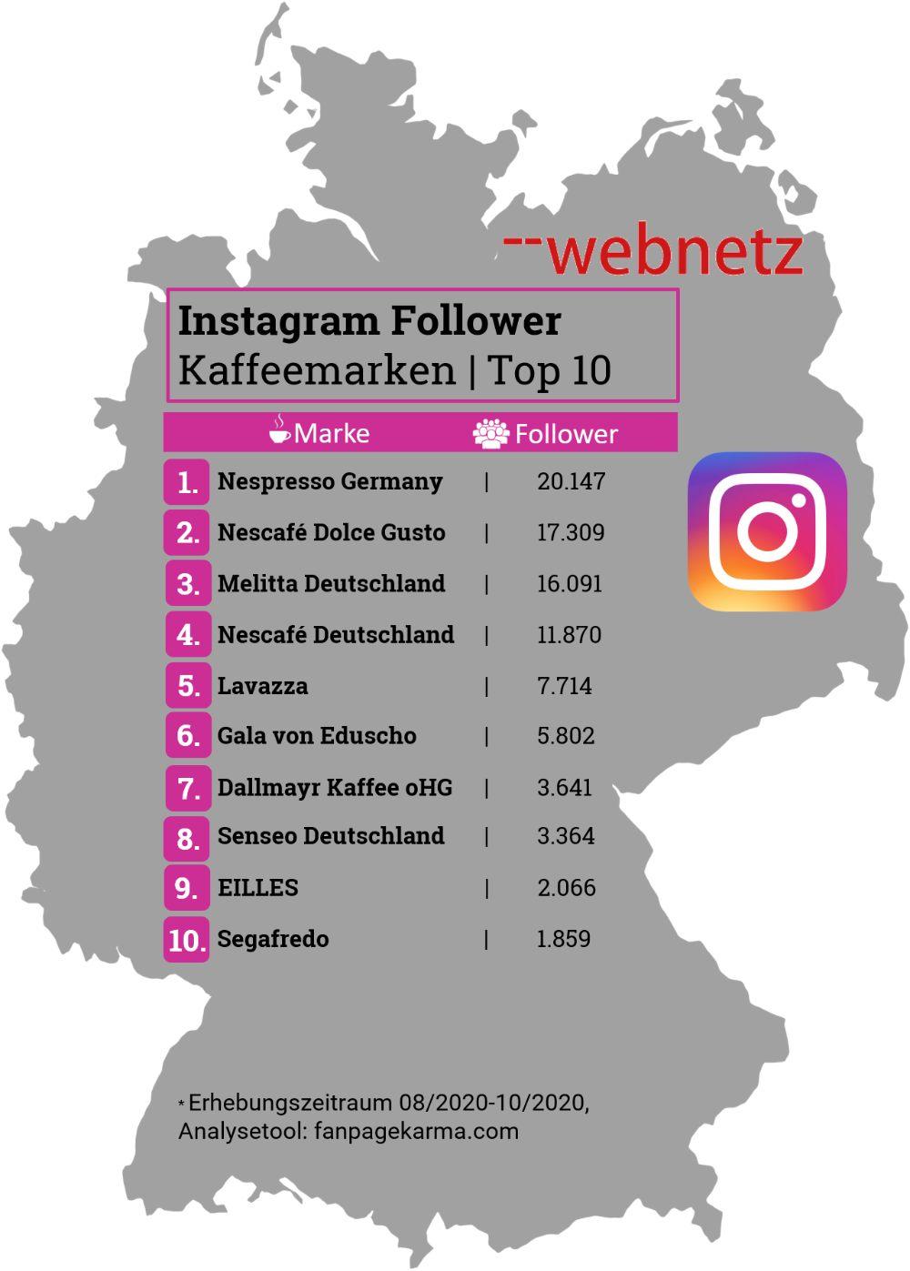 Tabelle mit Instagram Follower von Kaffeemarken Top 10