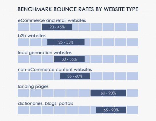 Bounce Rates verschiedener Seitentypen
