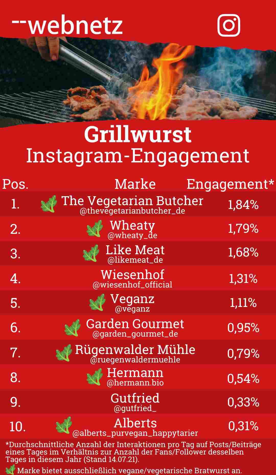 Grillwurst Instagram-Engagement