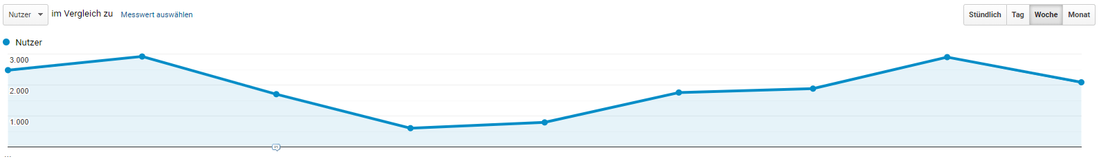 Screenshot Google Analytics Datenverlust
