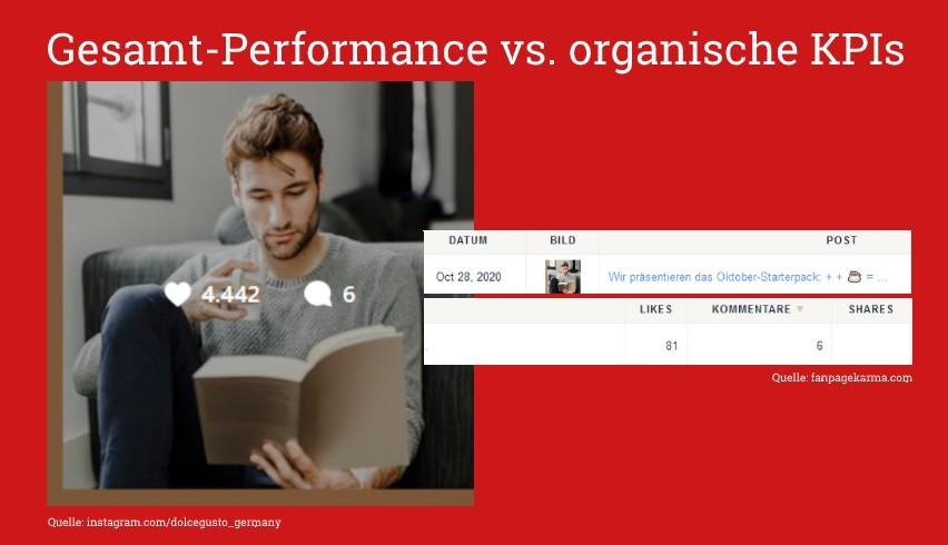 Gesamt-Performance vs. organische KPIs von dolce gusto