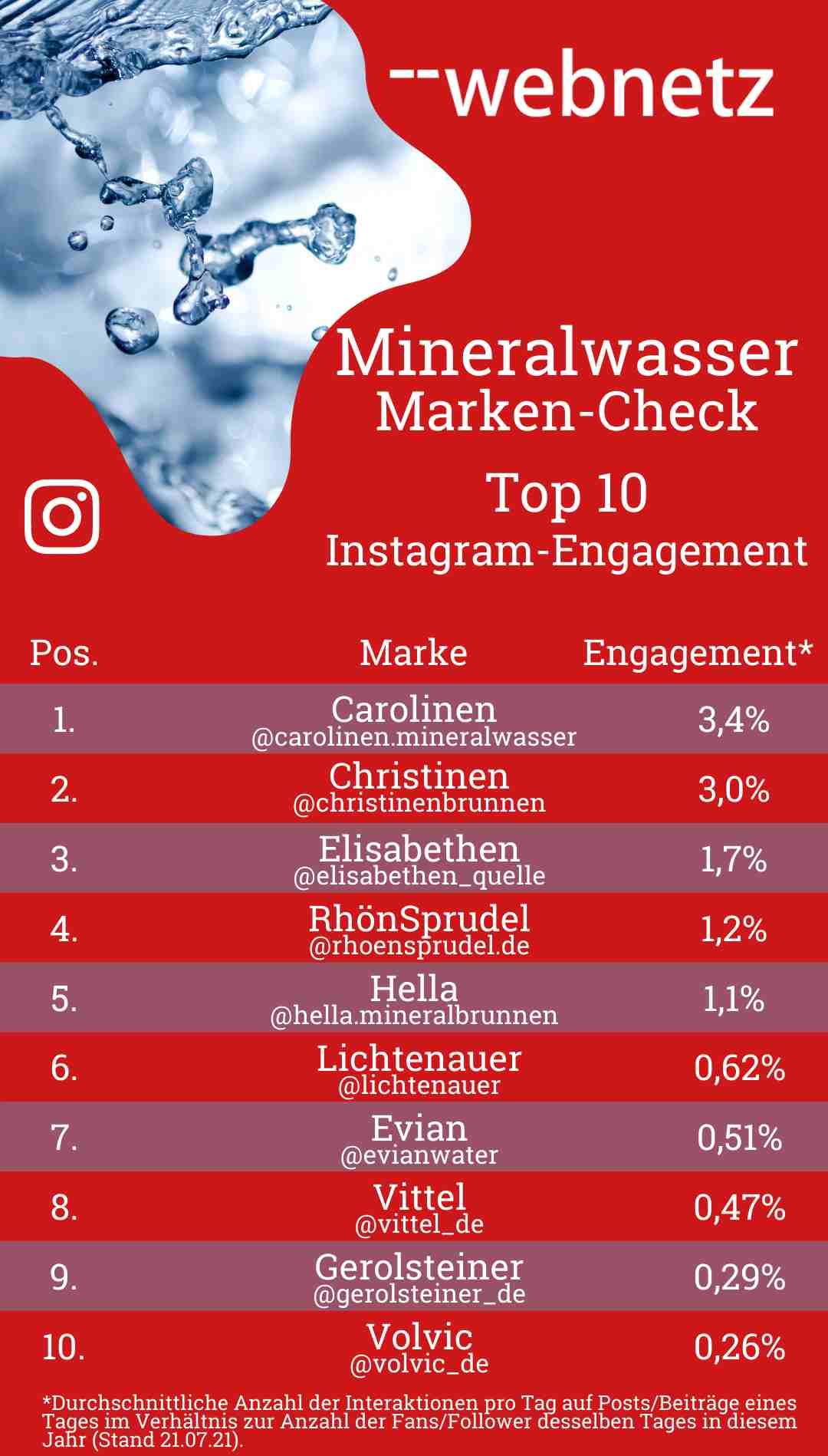 Mineralwasser-Marken Top 10 Instagram-Engagement