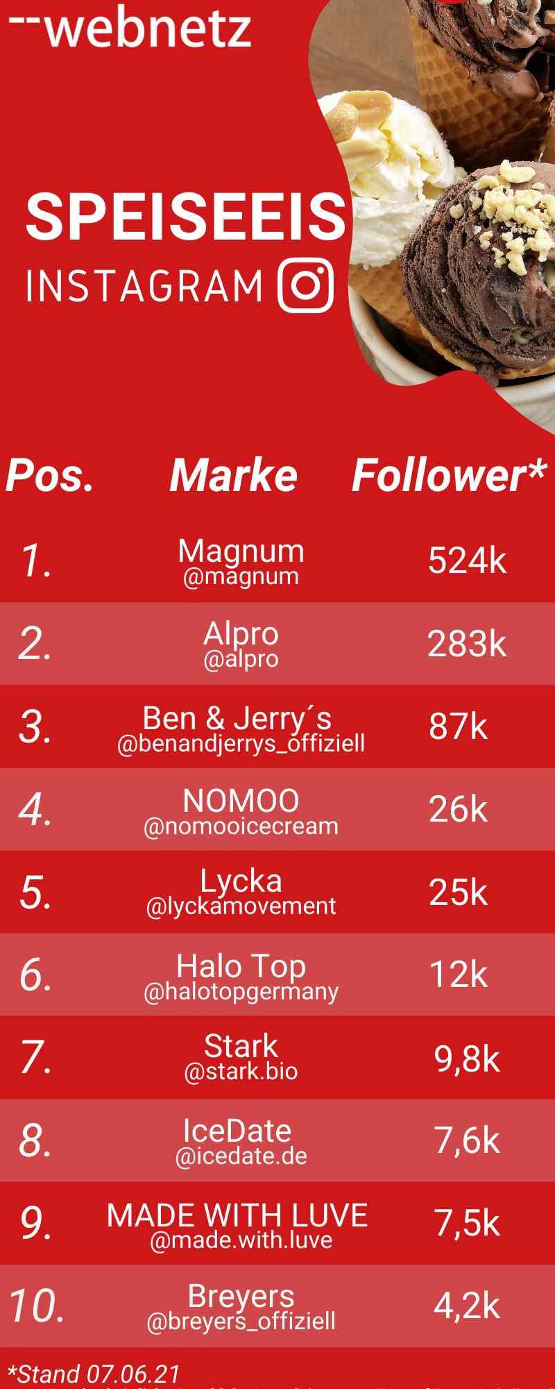 Ranking Instagram-Follower