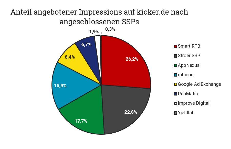 Anteil angebotender Impressions auf kicker.de nach angeschlossenen SSPs