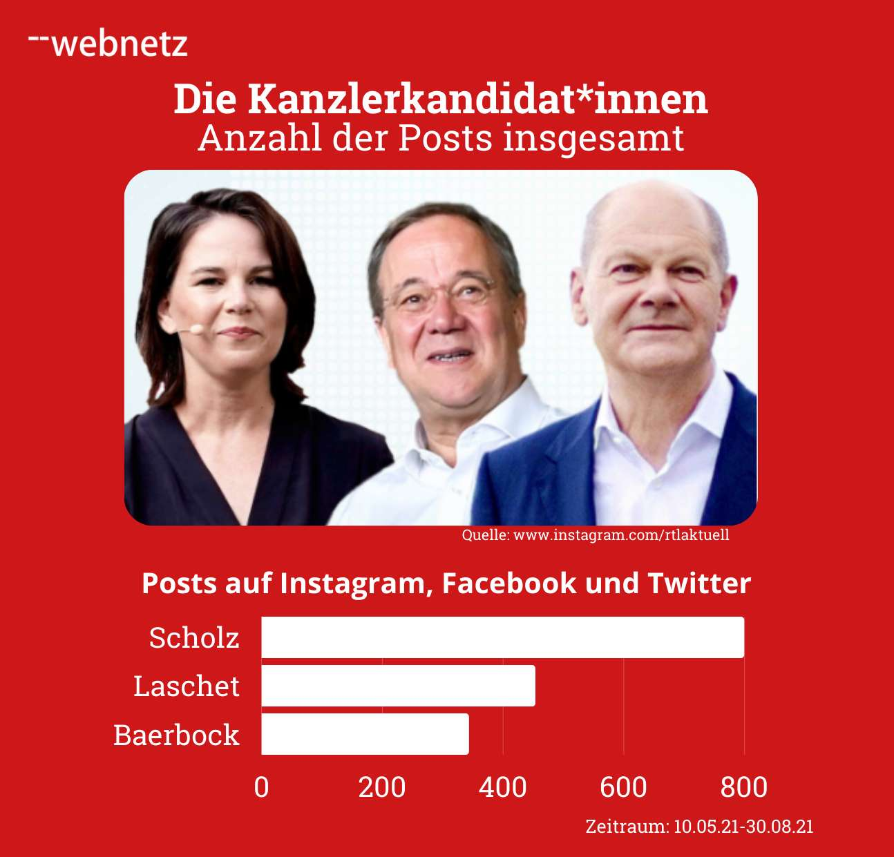 Anzahl der Posts von den Kanzlerkandidat*innen insgesamt