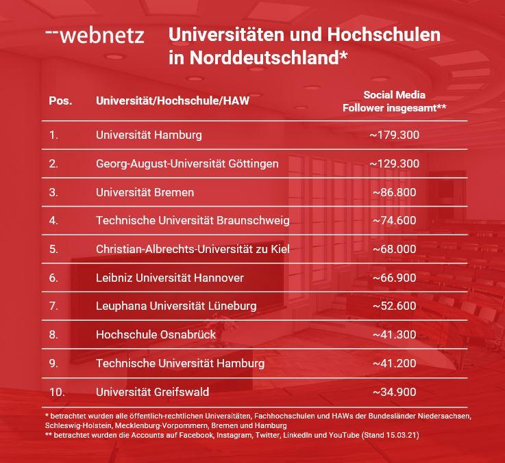 Top 10 Social Media Follower insgesamt der Universitäten und Hochschulen in Norddeutschland
