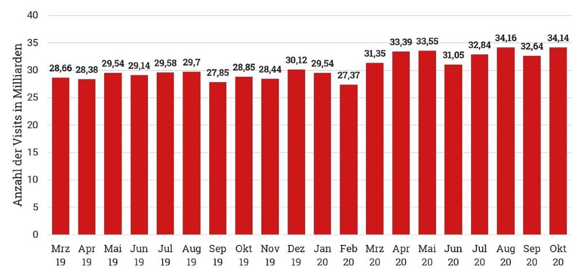 Das Diagramm zeigt die steigende Anzahl der weltweiten Visits von youtube.com von März 2019 bis Oktober 2020. Mit Beginn des Lockdowns im März 2020 stiegen die Zugriffszahlen nochmals massiv an. Im Oktober 2020 verzeichnete youtube.com 34,14 Milliarden Visits.