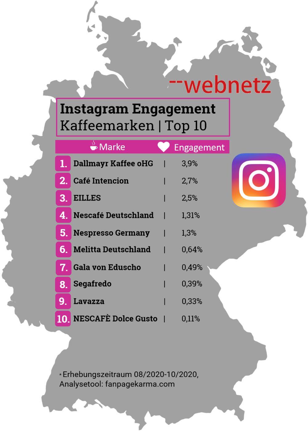 Instagram Engagement Top 10 Kaffeemarken