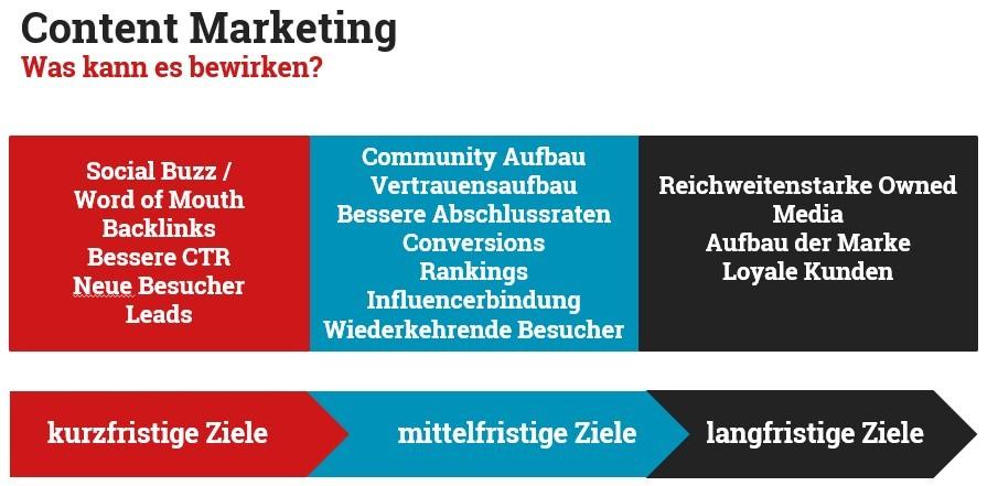 Content Marketing und was kann es bewirken