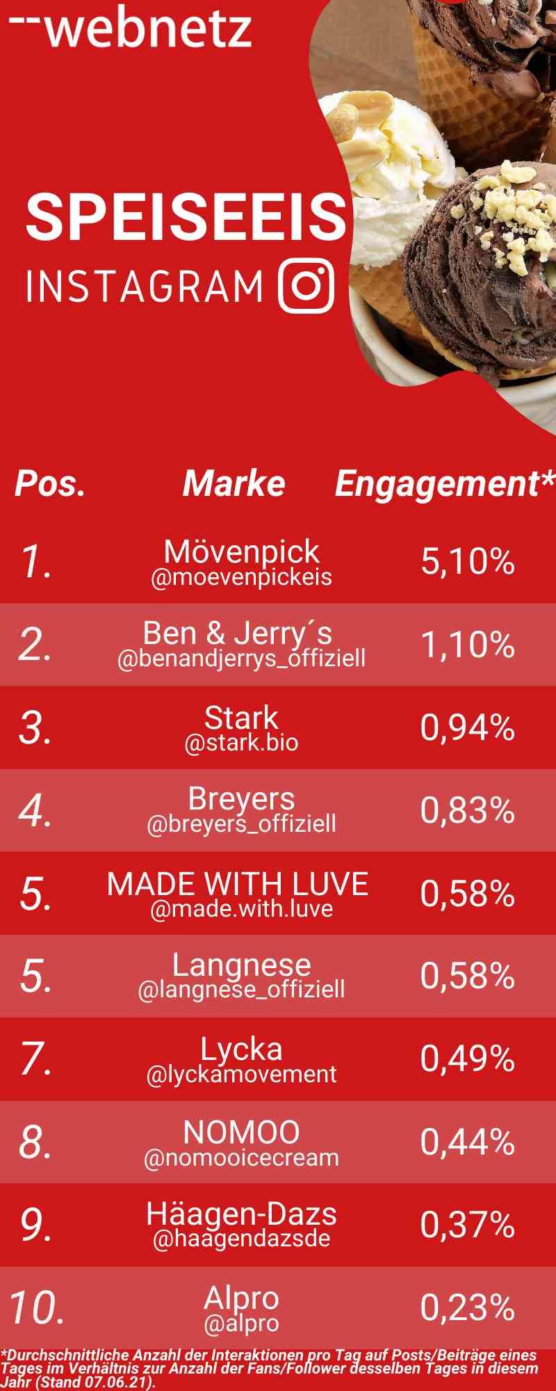 Ranking Instagram-Engagement
