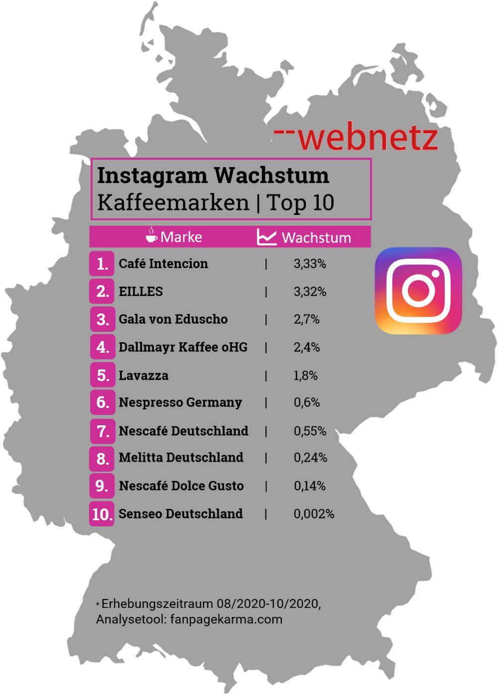 Instagram Wachstum Top 10 der Kaffeemarken