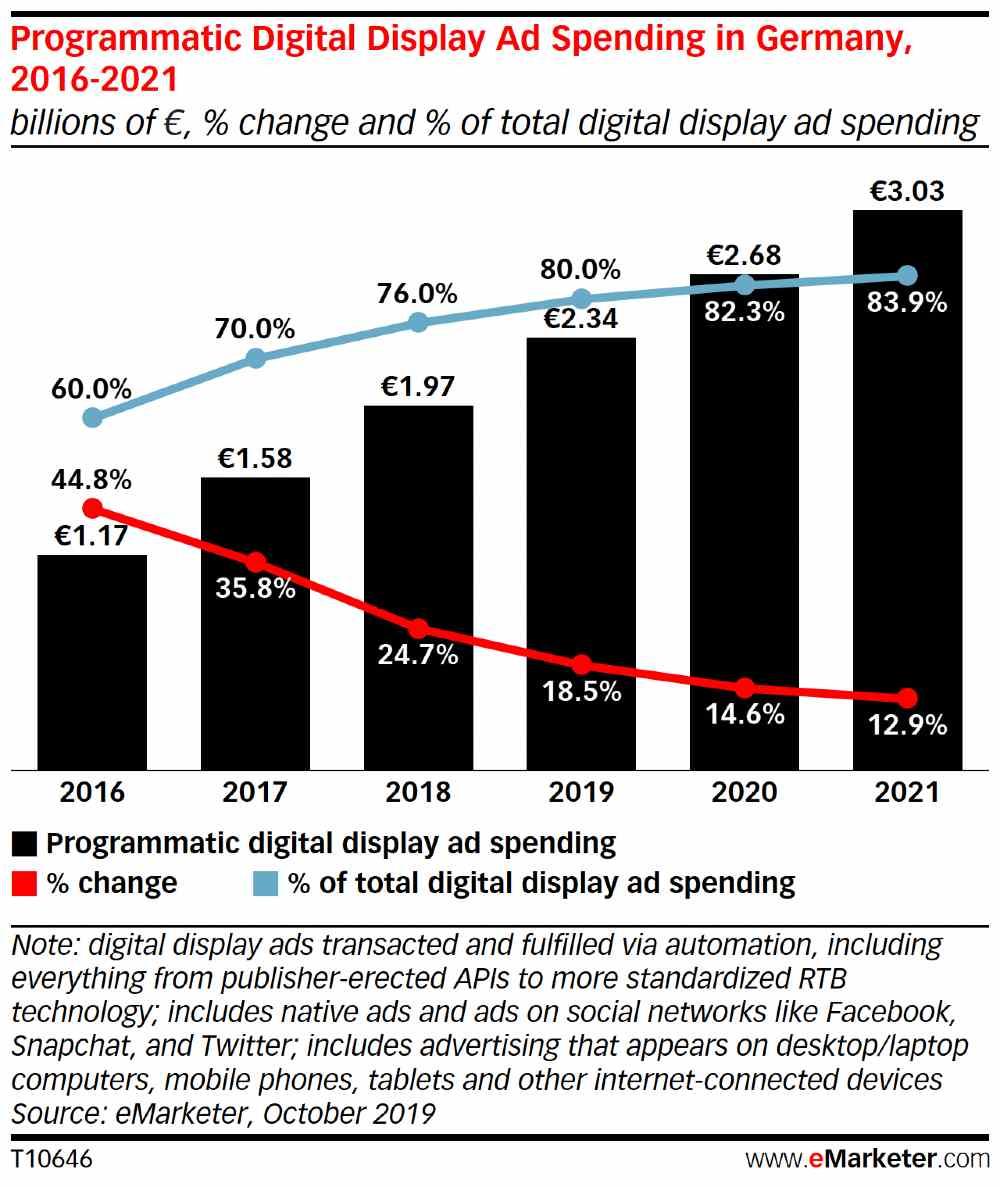Balkendiagramm: Massiv gestiegene Anteile für den Bereich Programmatic Advertising an Display Werbeausgaben in Deutschland