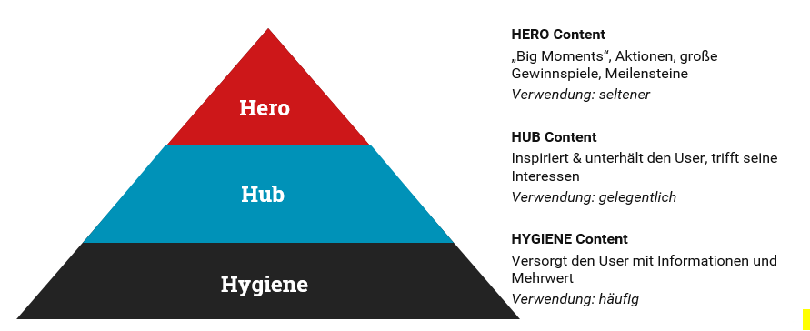 Pyramide Content Marketing