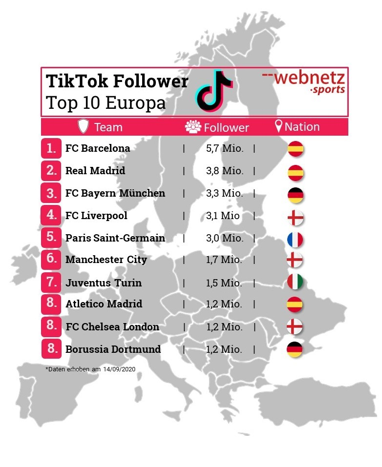 TikTok Follower Top 10 Europa Fußballvereine