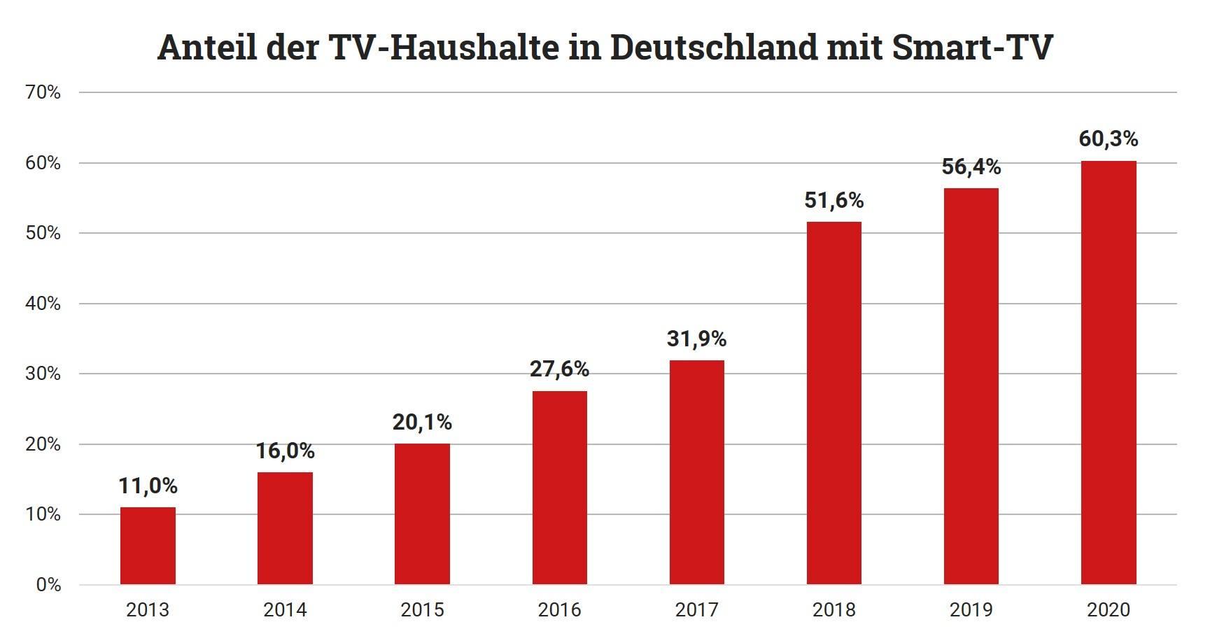 TV-Haushalt mit Smart-TV