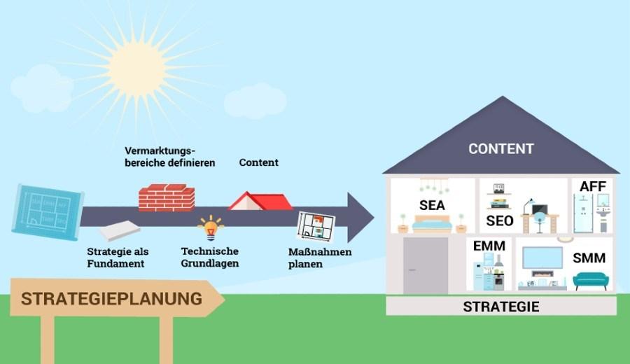 Strategieplanung Content gestalten Grafik Haus