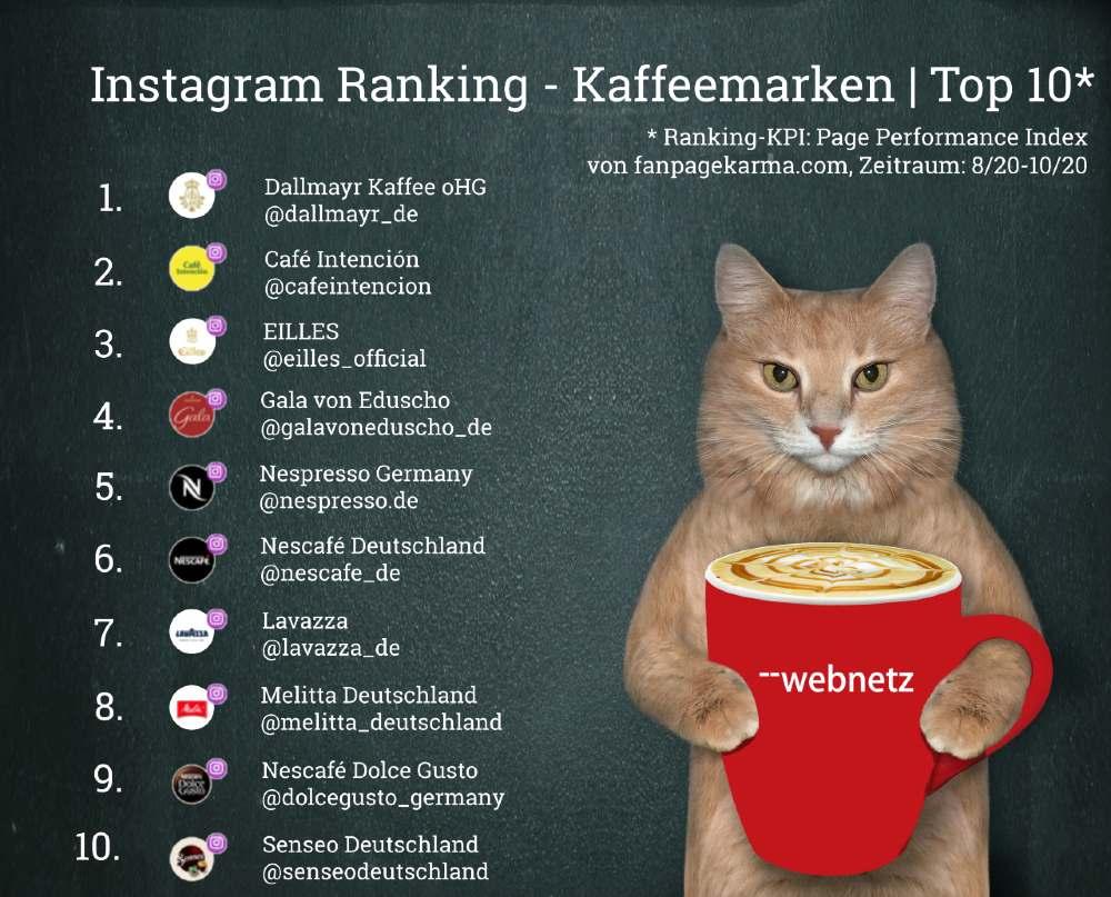 Instagram Ranking Kaffeemarken Top 10