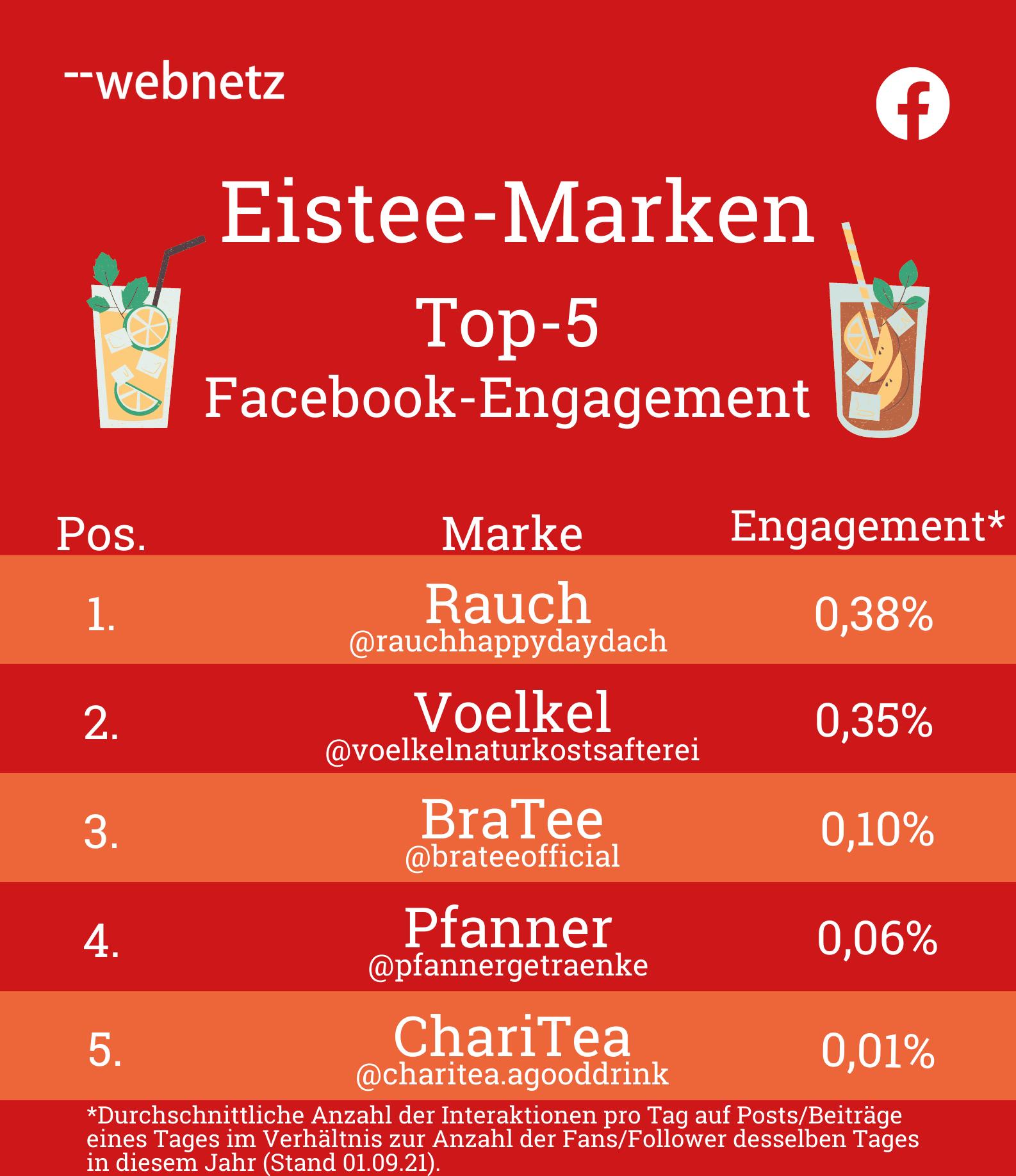 Top-5 Facebook-Engagement der Eistee-Marken