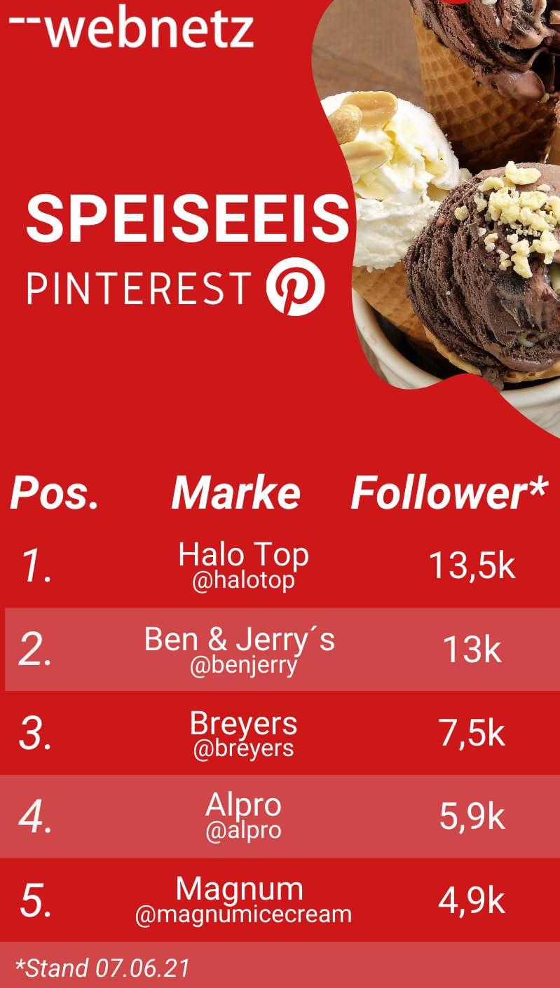 Ranking Pinterest-Follower