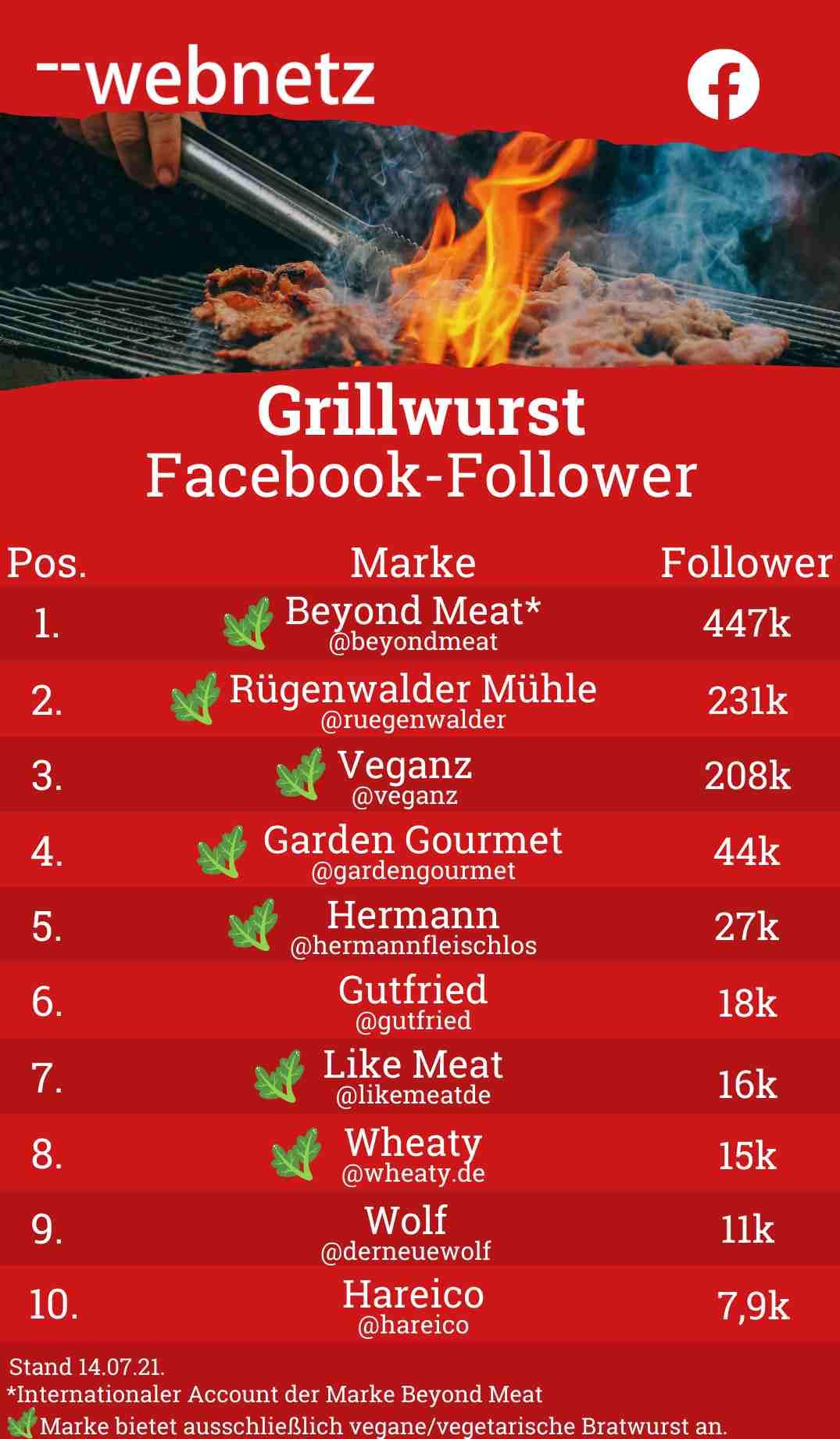 Grillwurst Facebook-Follower