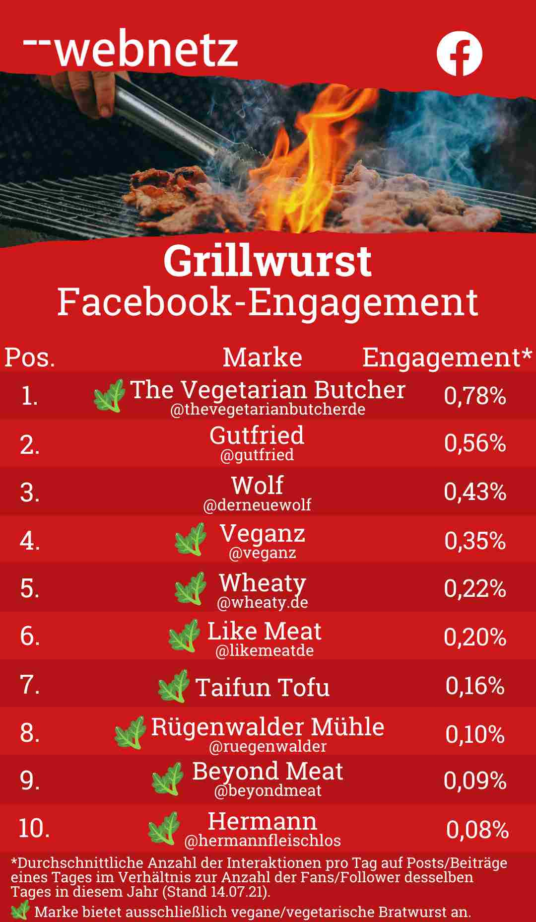 Grillwurst Facebook-Engagement