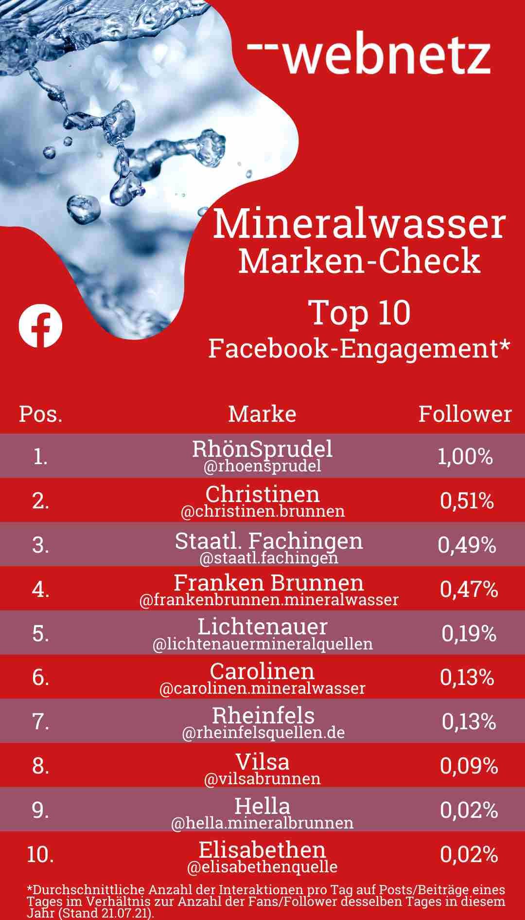 Mineralwasser-Marken Top 10 Facebook-Engagement