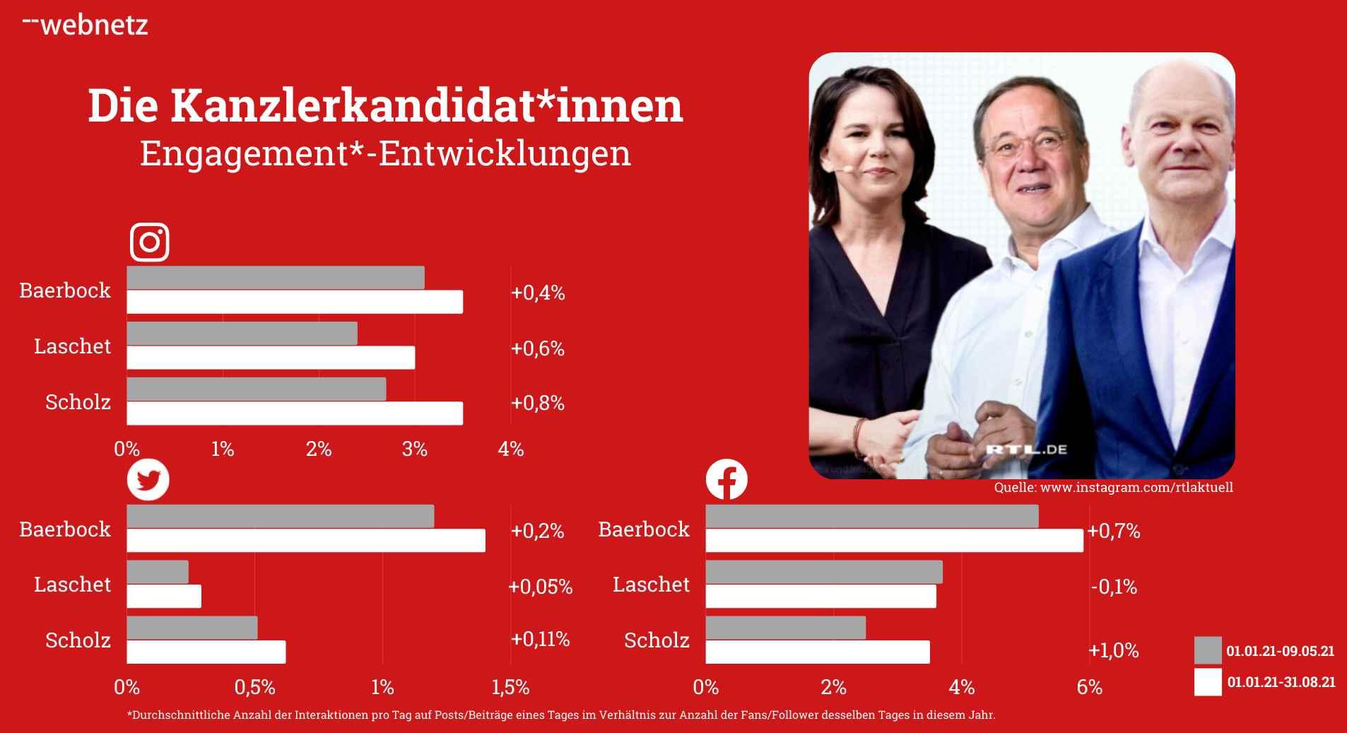 Engagement-Entwicklungen der Kanzlerkandidat*innen