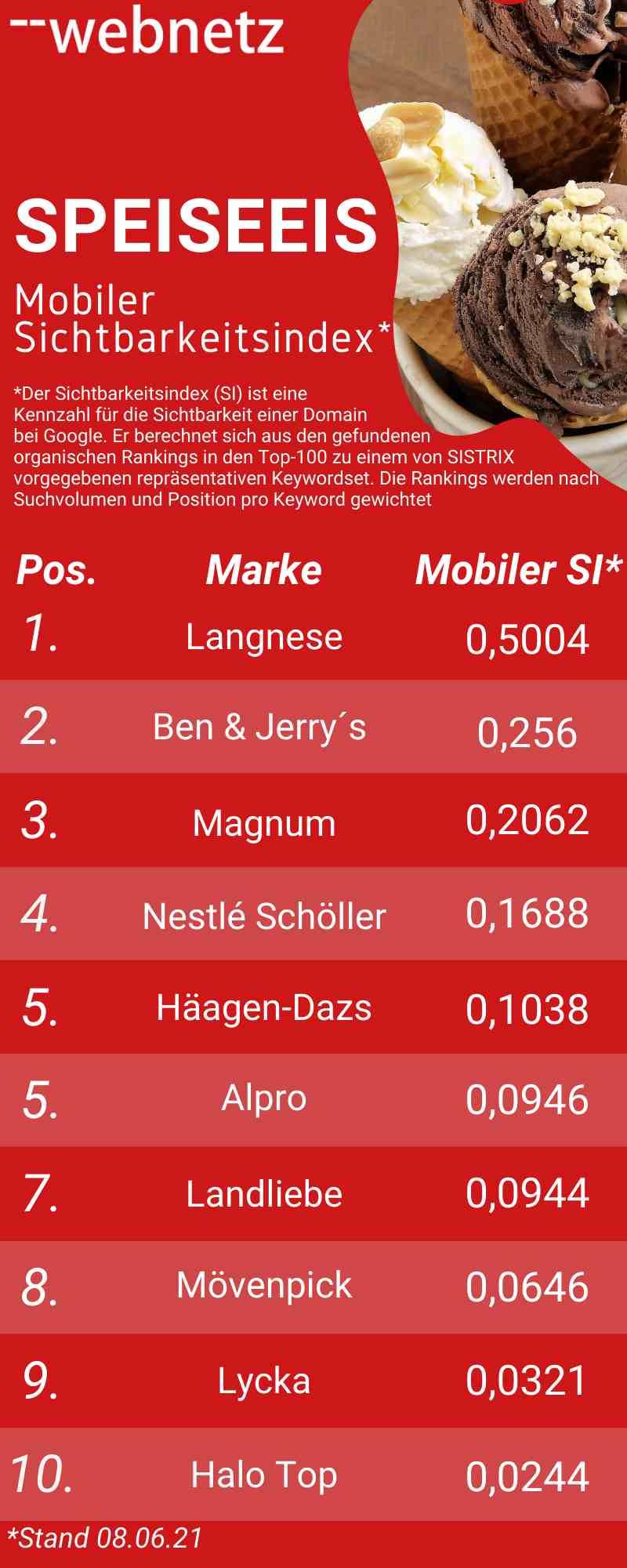 Ranking mobiler Sichtbarkeitsindex