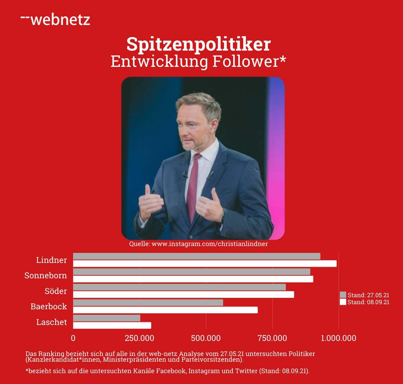 Entwicklung der Follower von Spitzenpolitikern