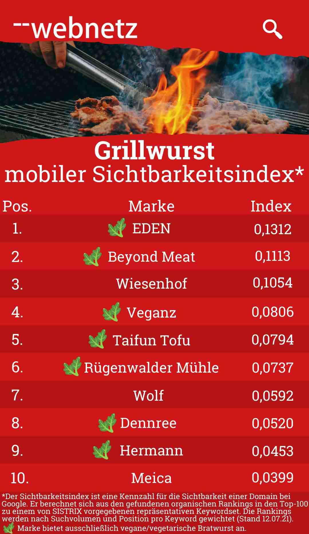 Grillwurst mobiler Sichtbarkeitsindex