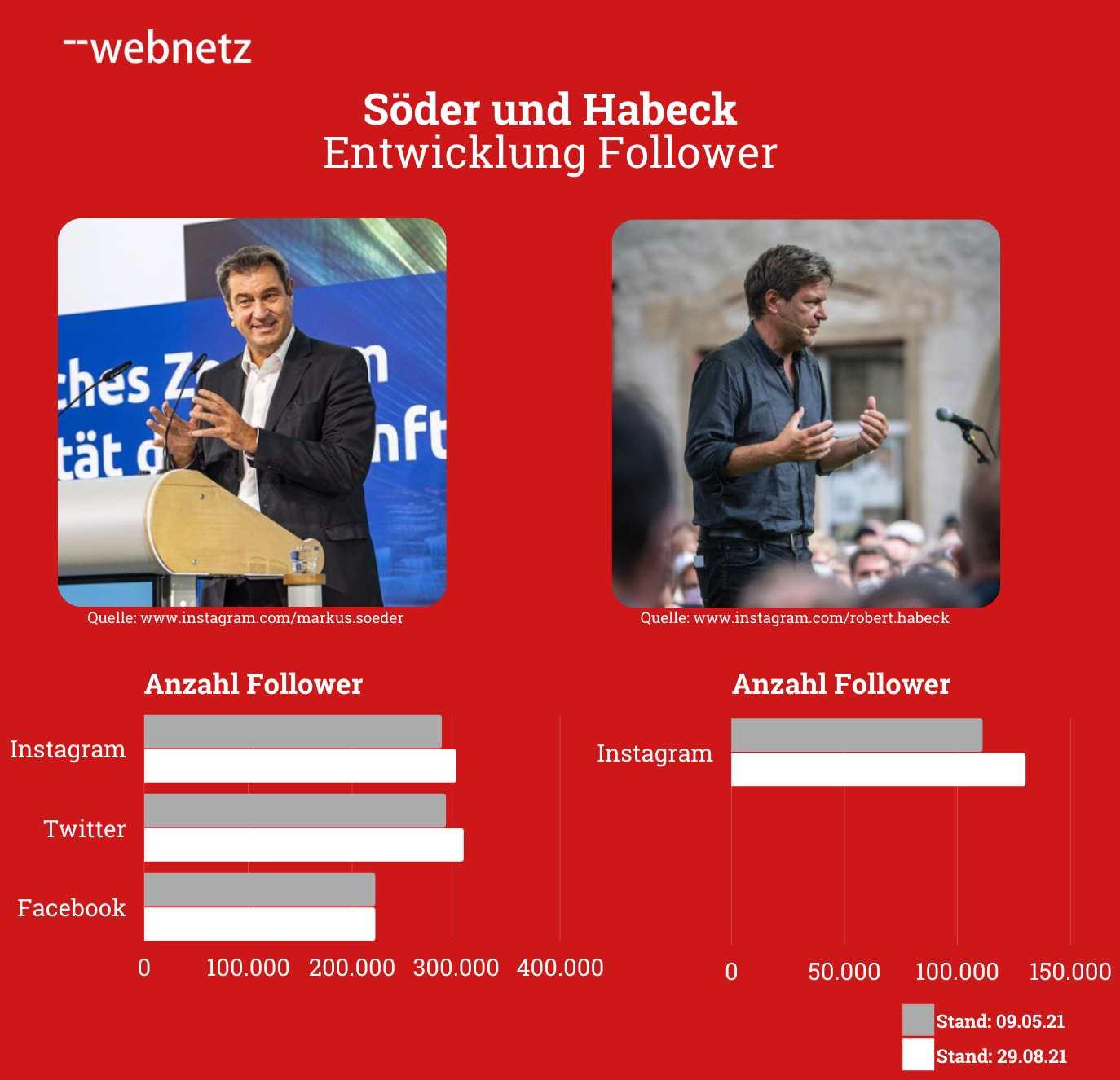 Entwicklung der Follower von Markus Söder und Robert Habeck