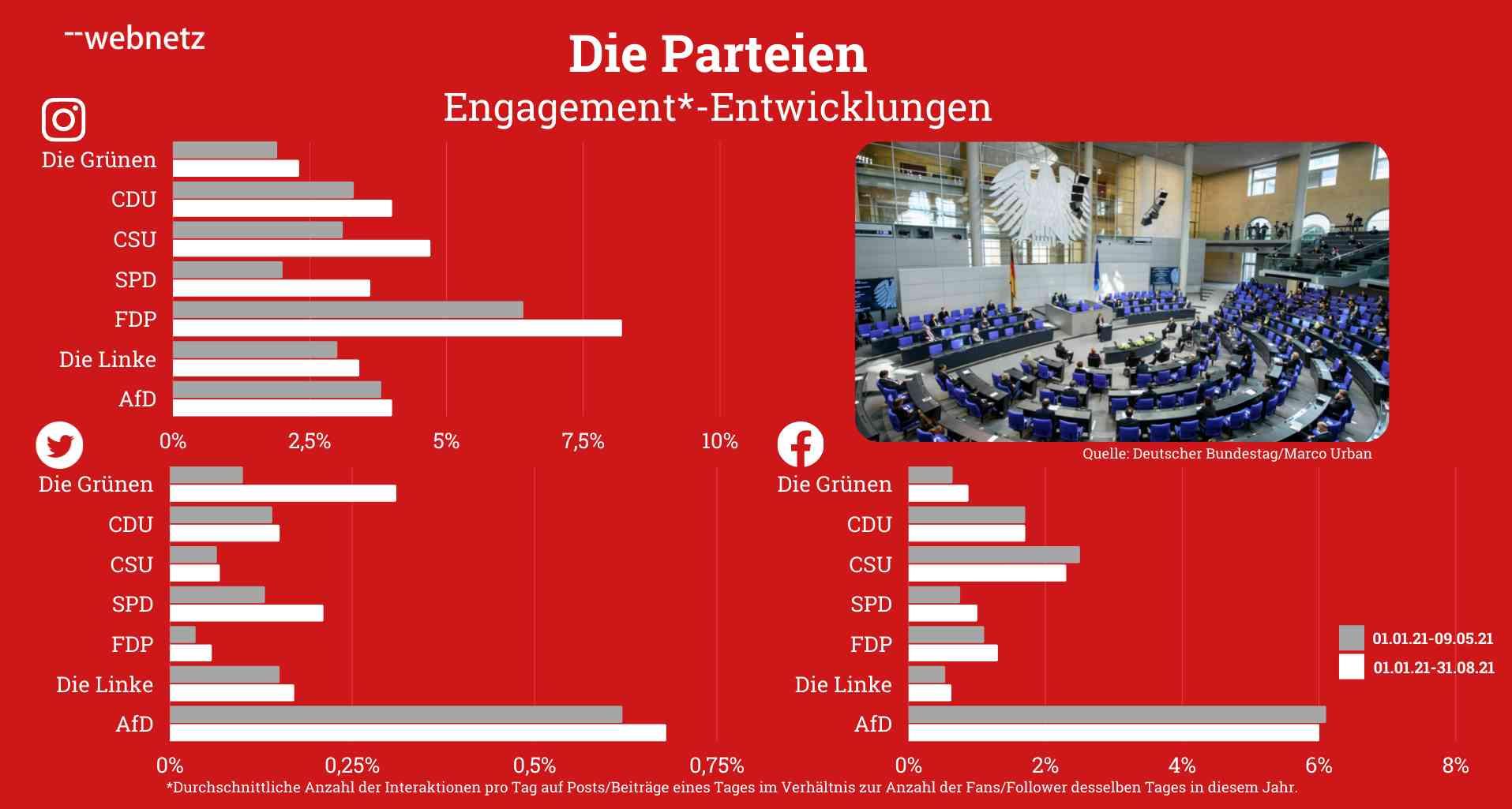 Engagement-Entwicklungen von den Parteien