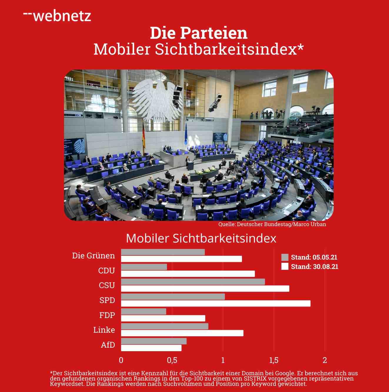 Mobiler Sichtbarkeitsindex der Parteien