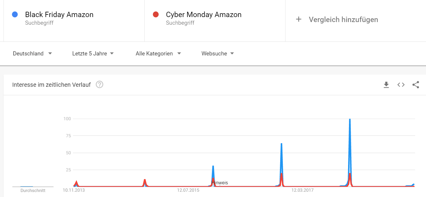 Black Friday: Google Trends Cyber Monday