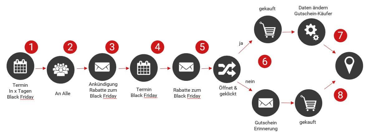 Automatisierte E-Mail-Kampagne: Gutschein zum Black Friday
