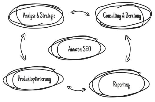Amazon SEO-Schaubild der web-netz-Leistungen