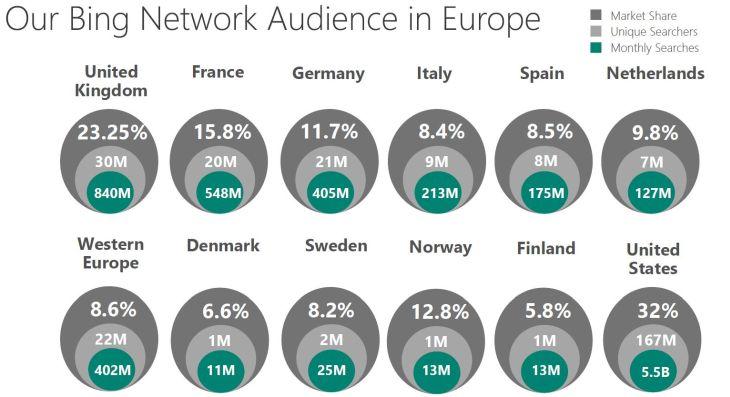 Bing-Marktanteil im Ländervergleich