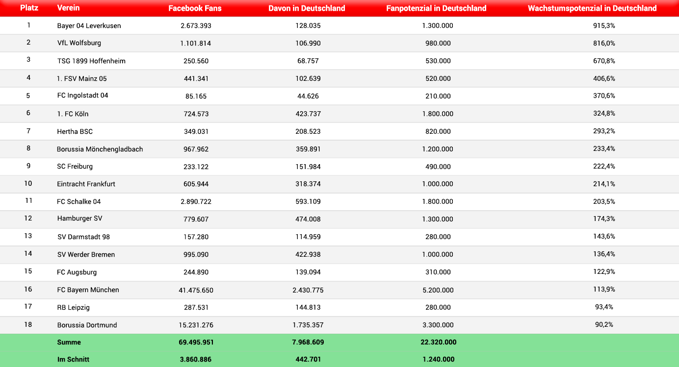 Bundesliga-Facebook-Potenzial-Tabelle
