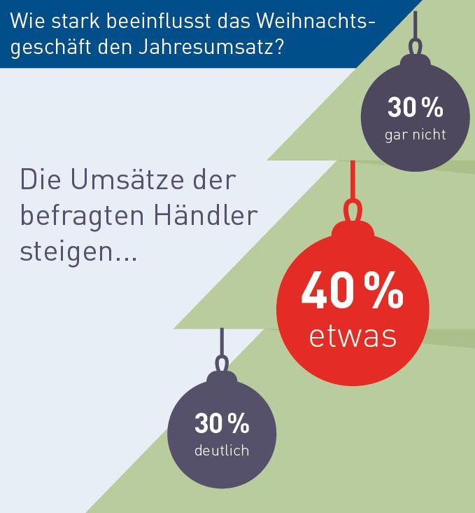 Umfrageergebnis: Einfluss Weihnachtsgeschäft auf Umsatz