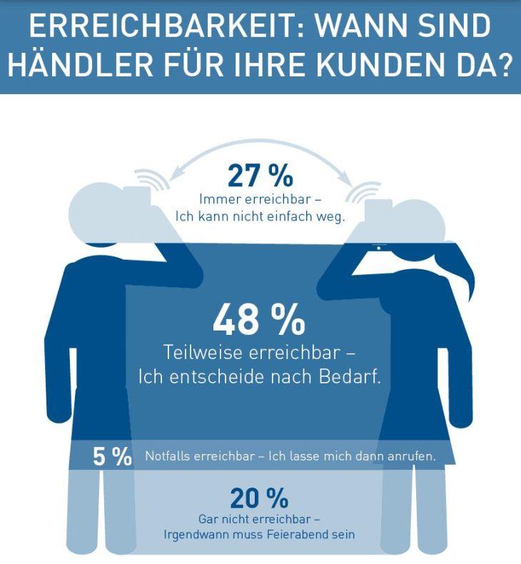 Umfrageergebnis: Erreichbarkeit Händler für ihre Kunden