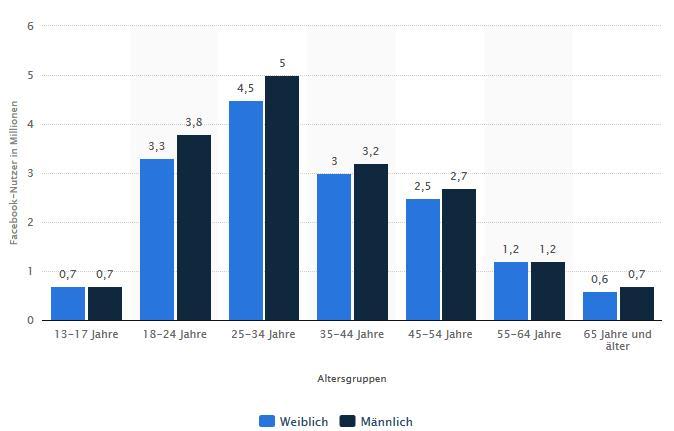 Facebook-Nutzer 2017 - Statista-Chart